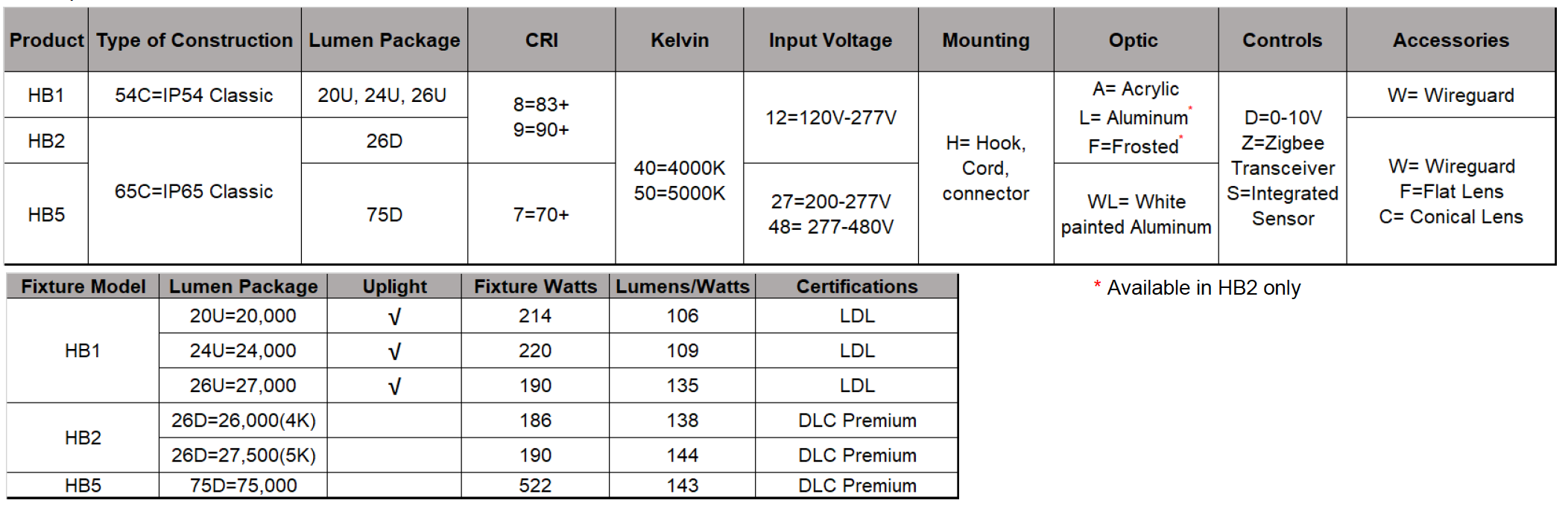 HB Classic High Bay Lights Ordering Info