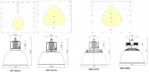 HB Series High Bay Lighting Dimensions